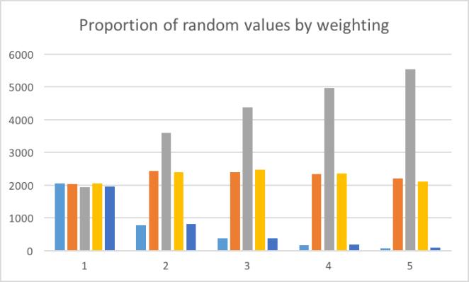 random_values